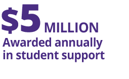 Fact Fact: $5 Million Awarded Annually in Student Support