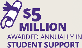 Fact Fact: $5 Million Awarded Annually in Student Support)