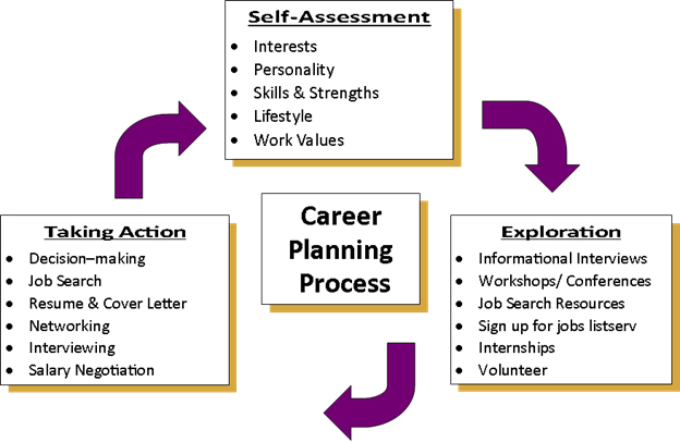 the process of career planning Career planning career planning uses an ongoing process to help you manage and adapt your work and learning choices to your changing circumstances and to the wider.
